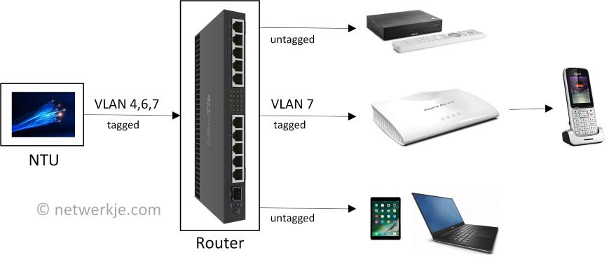 Een Eigen Router Bouw Je Eigen Netwerk