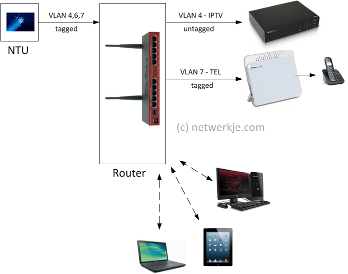 Vlan setup question - MikroTik RouterOS