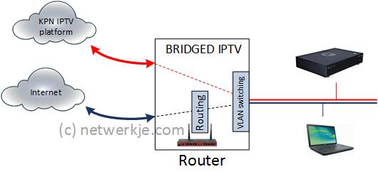 Routed Iptv Configuratie Bouw Je Eigen Netwerk