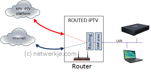 DD-WRT Forum :: View topic - Routed IP-TV needs second interface